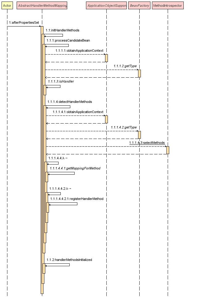 IDEA SequenceDiagram插件生成